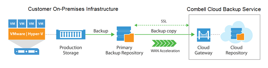 How does the Cloud Veeam Backup service work?