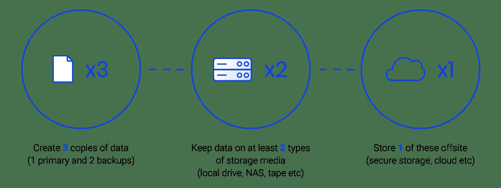 3-2-1-rule-at-cloud-backup