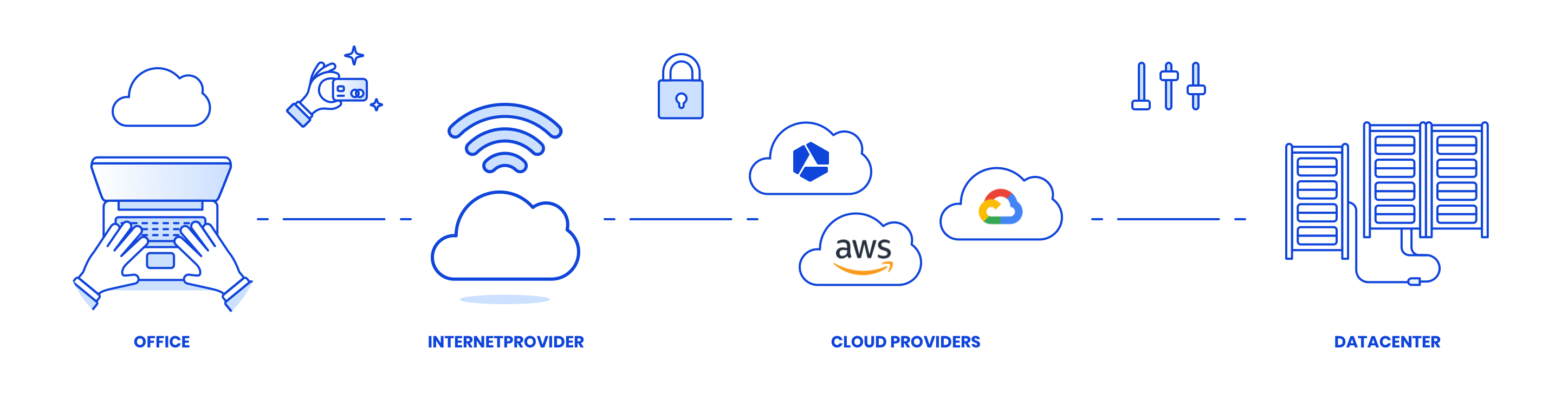 What is a cloud provider - Combell - Amazon - Google