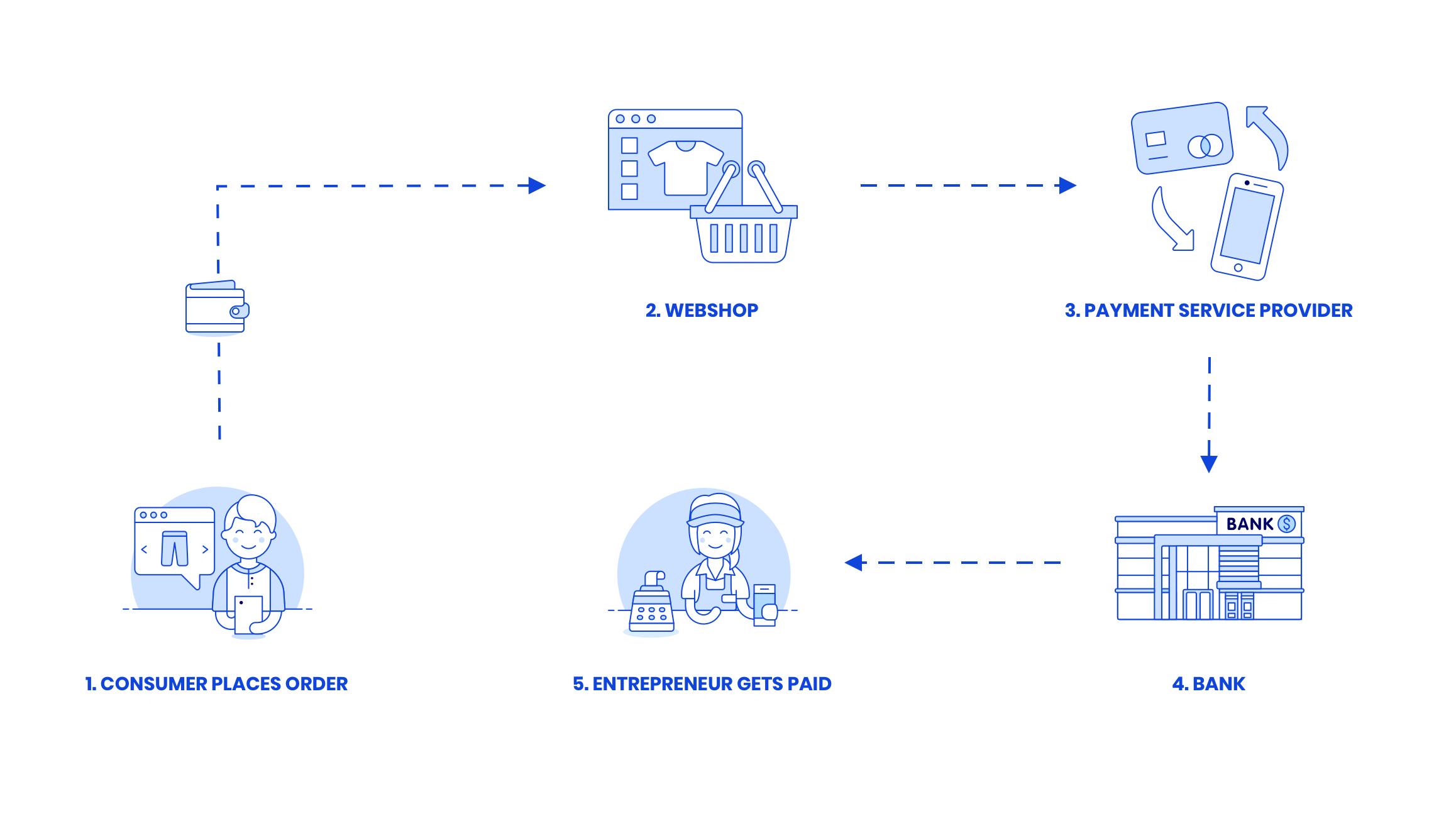 payment-process-EN