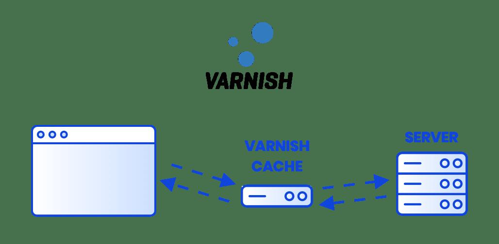 technology-caching-varnish