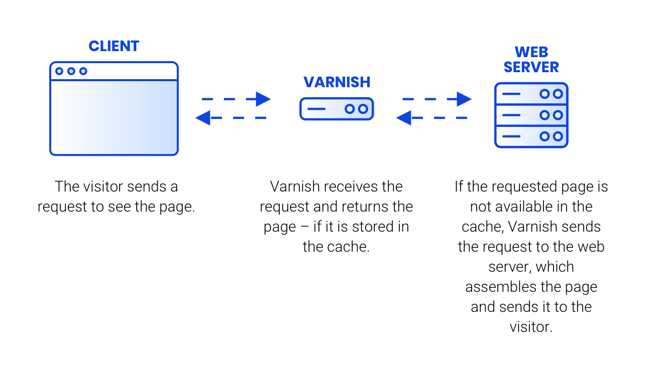 what-is-caching-varnish-EN