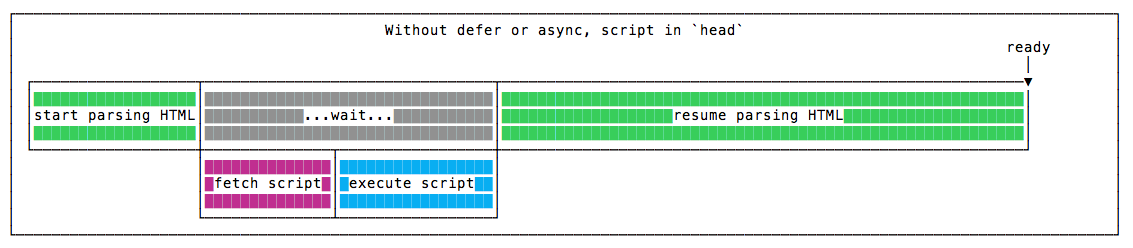 without-defer-async-head