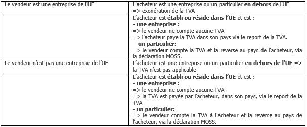 Reglement de TVA