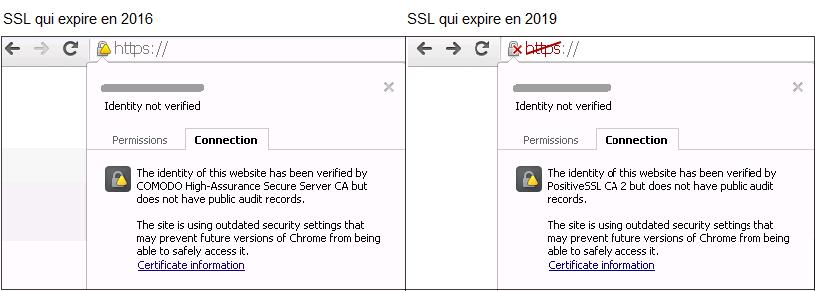 Erreurs SSL
