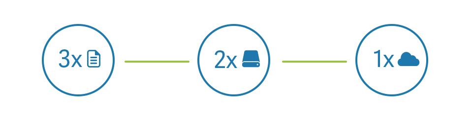 Veeam Cloud Connect backup règle du 3-2-1 pour les sauvegardes