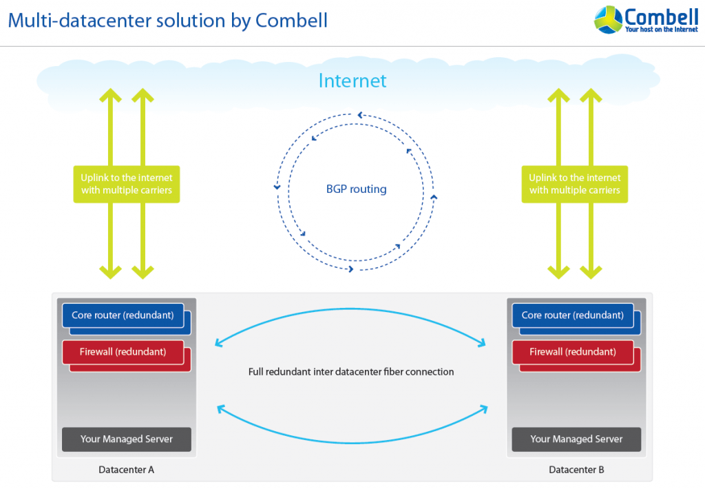 combell multi datacenter oplossing