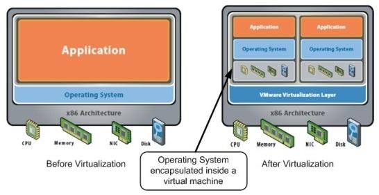 Wat is virtualisatie?