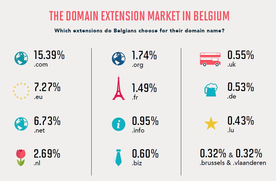 Welke domeinextensies kiezen Belgen