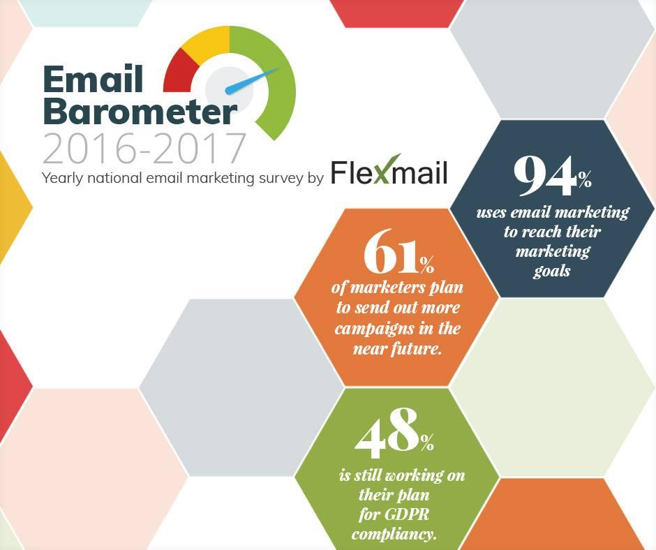 Flexmail barometer 2016-2017