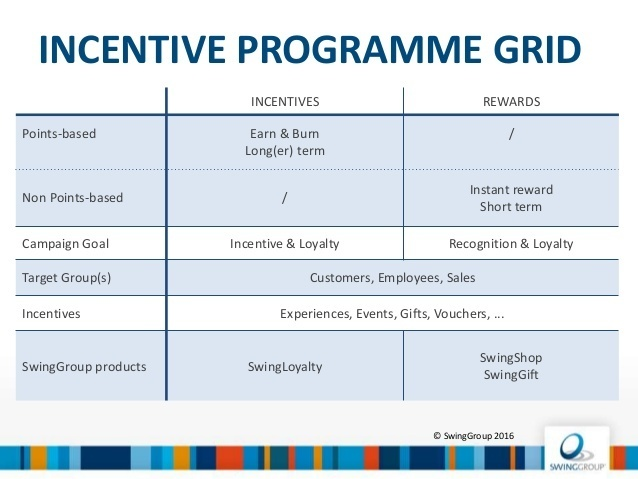 Swinggroup incentive programma's