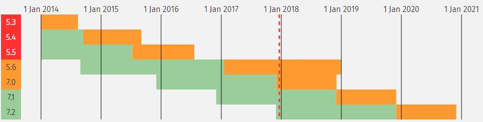 Kalender PHP 7.2 release
