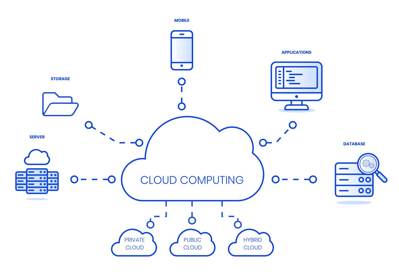 Probleemloos bestanden oplaan, delen of mobiele apps draaiende houden via de cloud