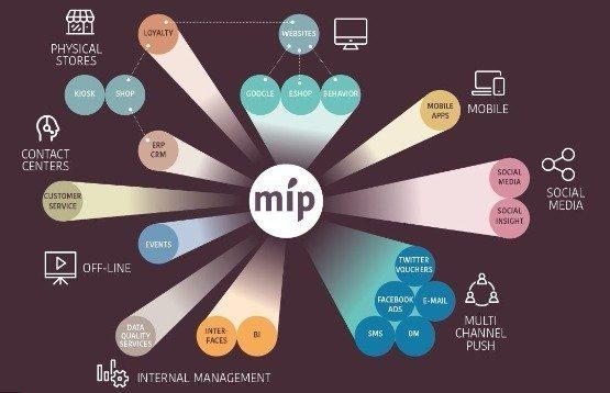 Stratics MIP