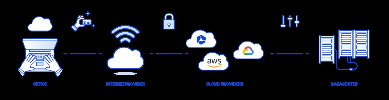 Wat zijn cloud providers