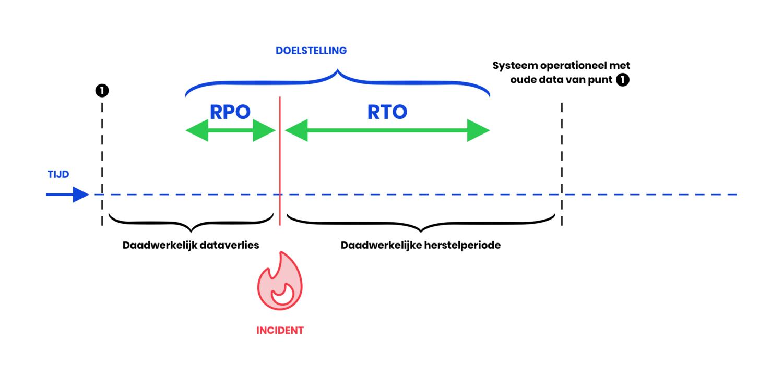 Wat zijn RTO en RPO binnen je disaster recovery?