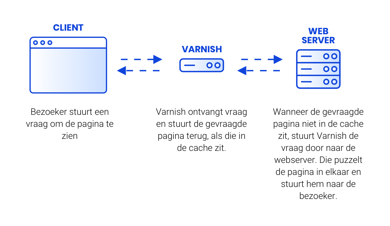 what-is-caching-varnish