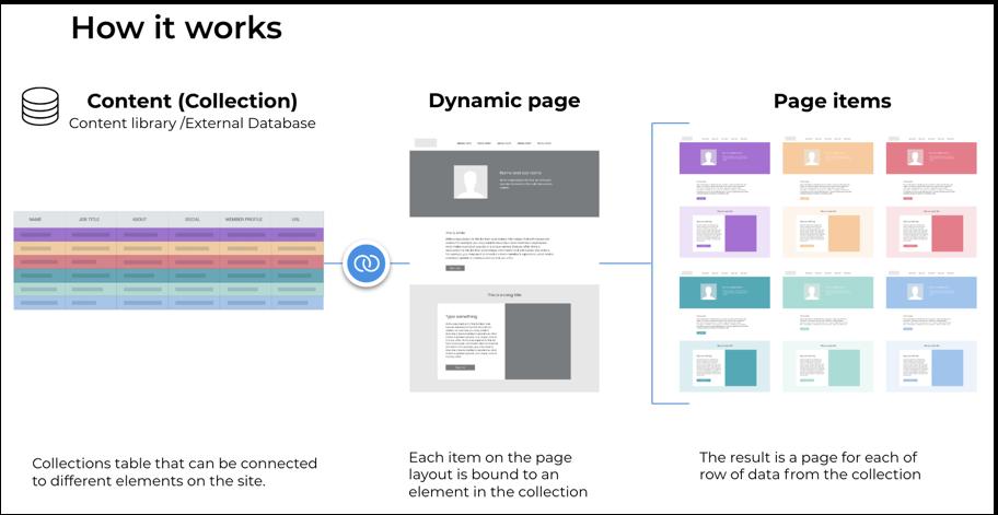Dynamische pagina's