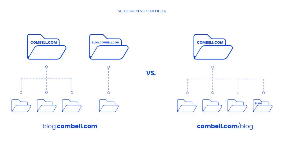 subdomein vs subfolder